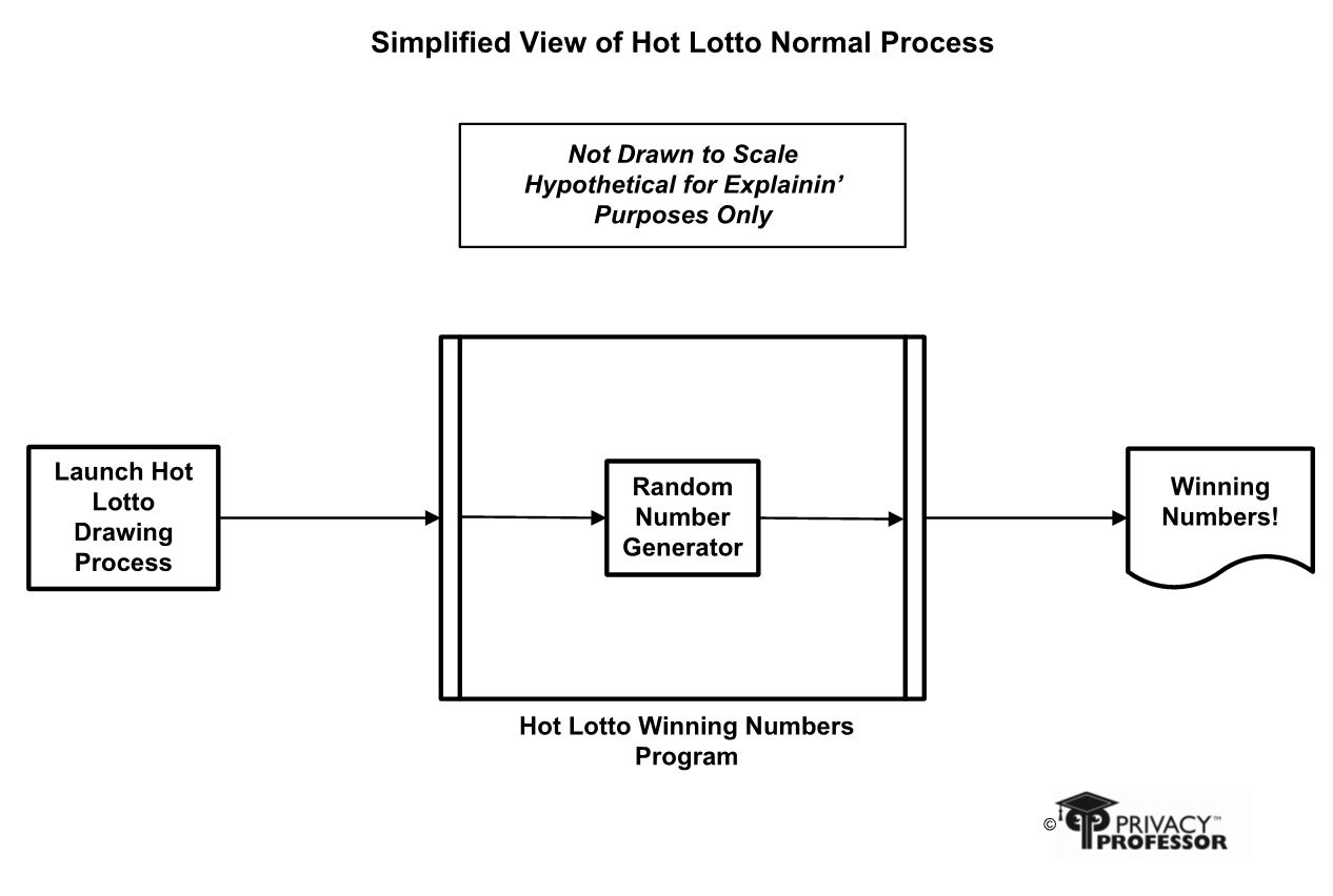 How the Hot Lotto number drawing process usually works