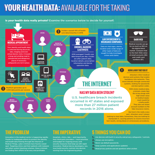 HIPAA Data Privacy Infographic: Your Health Data Available For The Taking (sample)