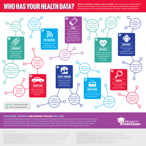HIPAA Data Privacy Infographic: Who Has Your Health Data? (sample)